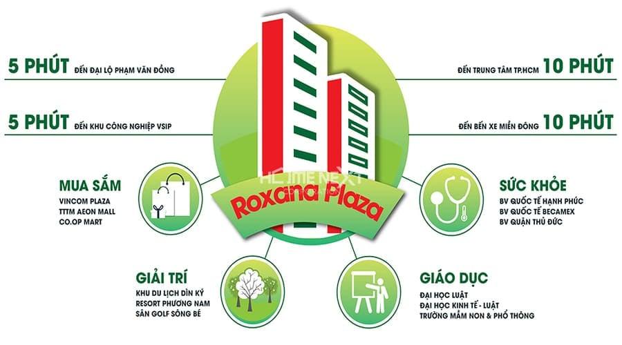 liên kế vùng tại dự án Roxana Plaza