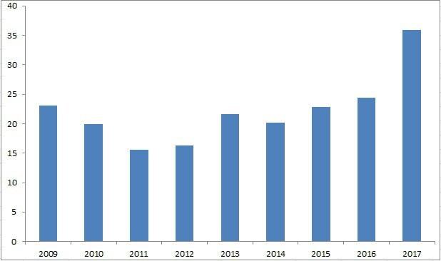 FDI vào bất động sản Việt Nam tăng mạnh