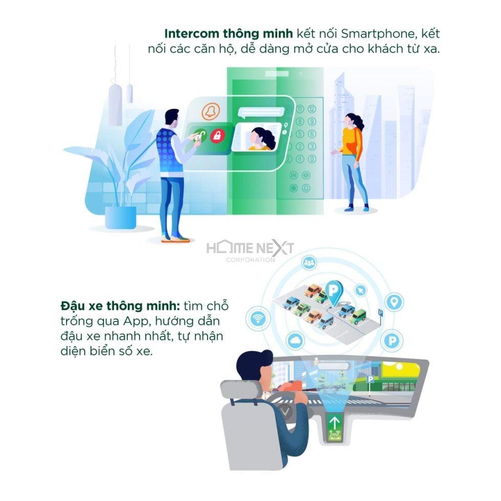 Smart Management (Vận hành thông minh)