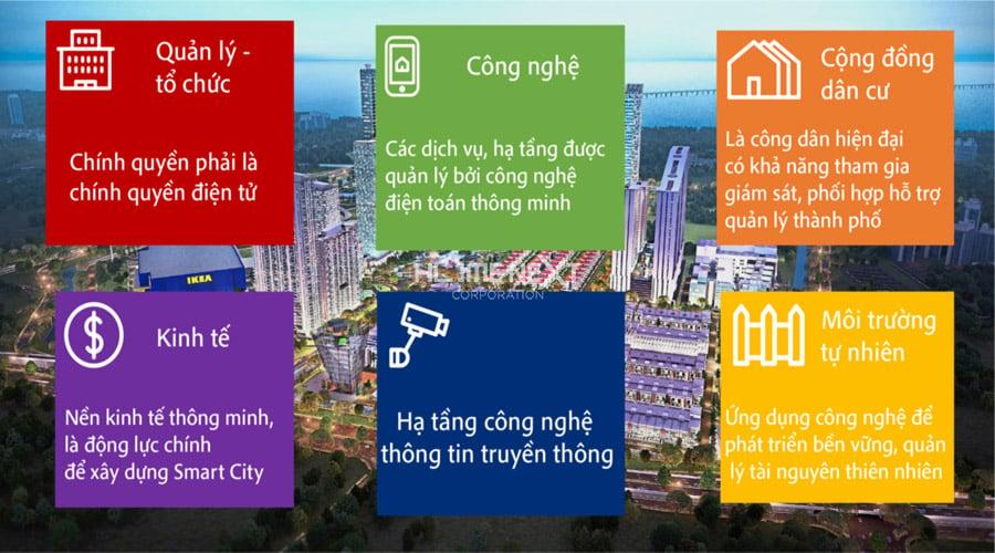 tìm hiểu về thành phố thông minh
