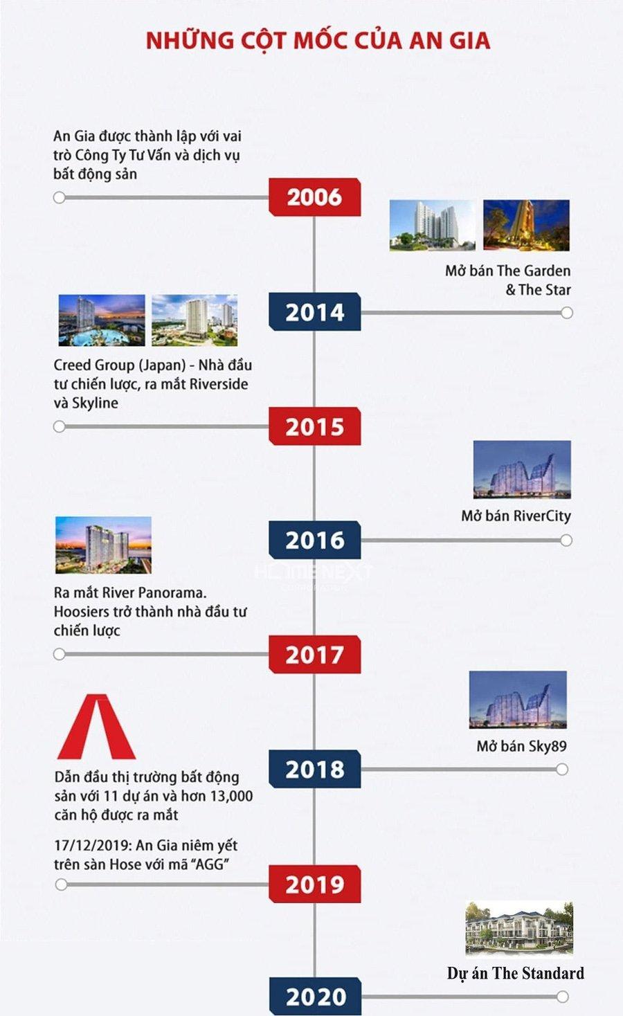 Những cột mốc đáng nhớ của công ty An Gia
