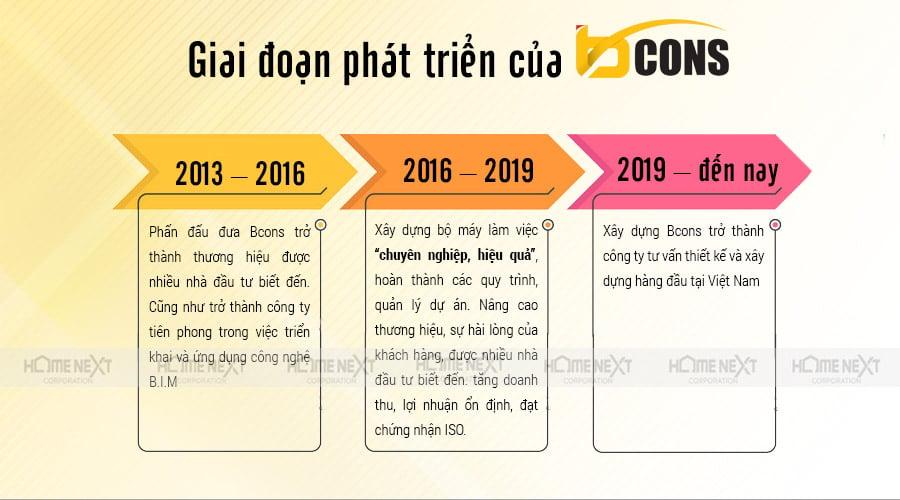 Giai đoạn phát triển của công ty Bcons