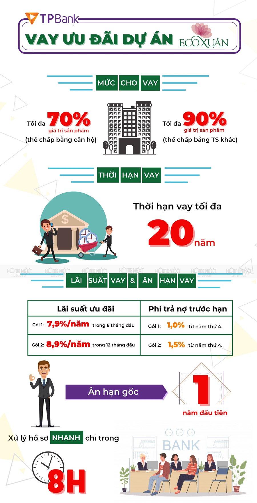 Ngân hàng TP Bank hỗ trợ vay vốn dành riêng cho khách hàng mua Eco Xuân Block C