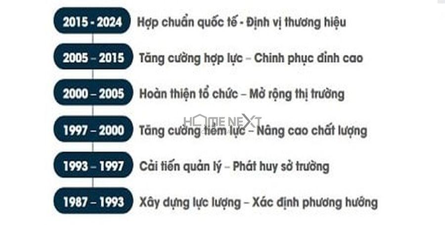 """Ông Lê Viết Hải - Chủ tịch HĐQT, Tổng Giám đốc Tập đoàn Xây dựng Hòa Bình phát biểu tại Lễ khởi động dự án """"Hoa Binh E - Learning"""""""