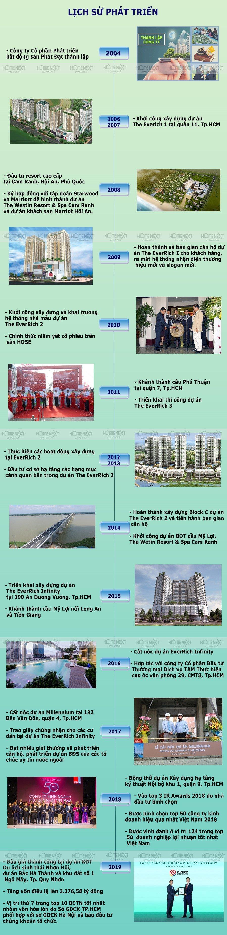 Lịch sử hình thành và phát triển của công ty Phát Đạt