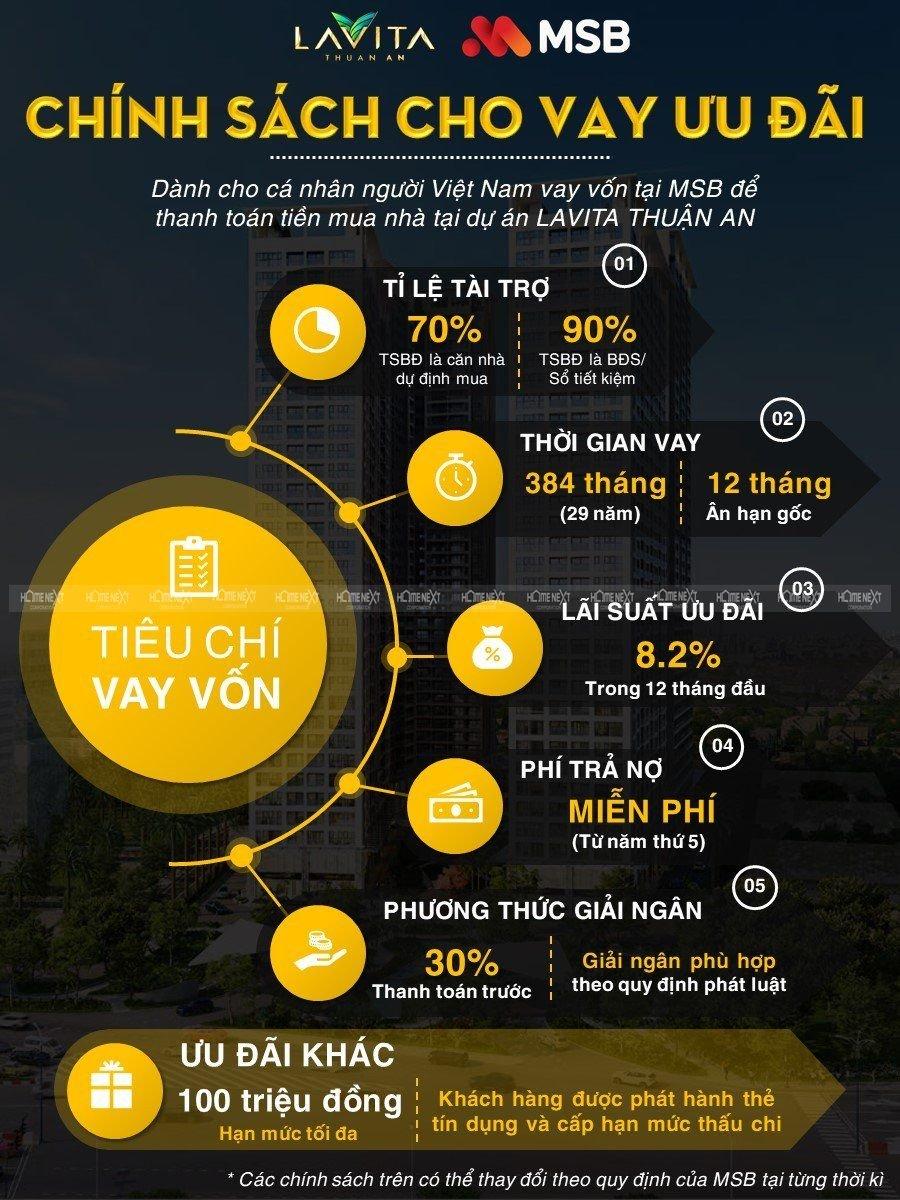Chính sách hỗ trợ khách hàng vay tiền mua căn hộ Lavita Thuận An của MSB