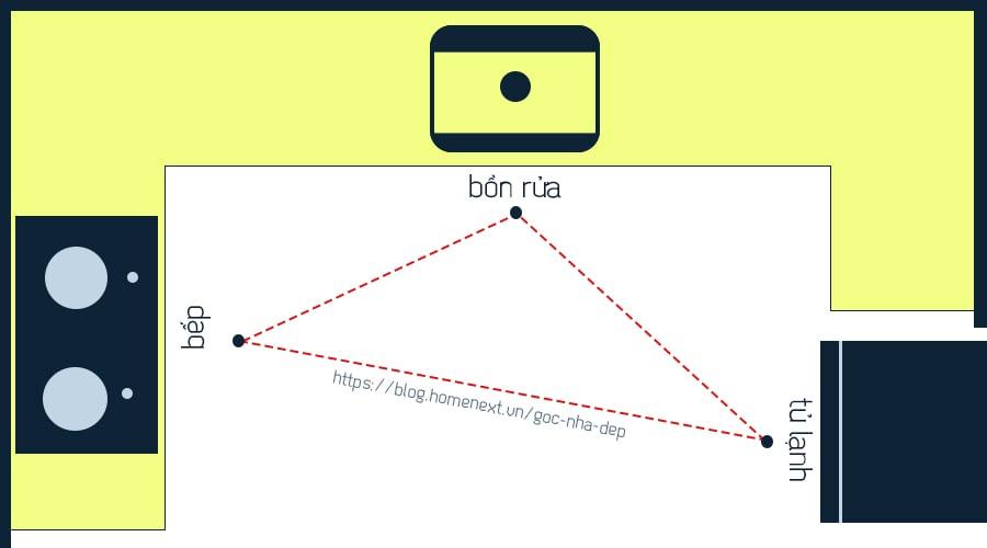 """Nguyên tắc """"tam giác vàng"""" cho gian bếp hình chữ U"""