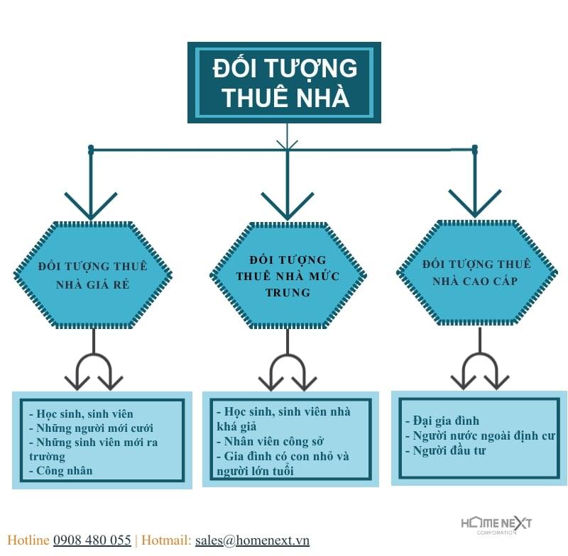nhung-doi-tuong-thue-nha