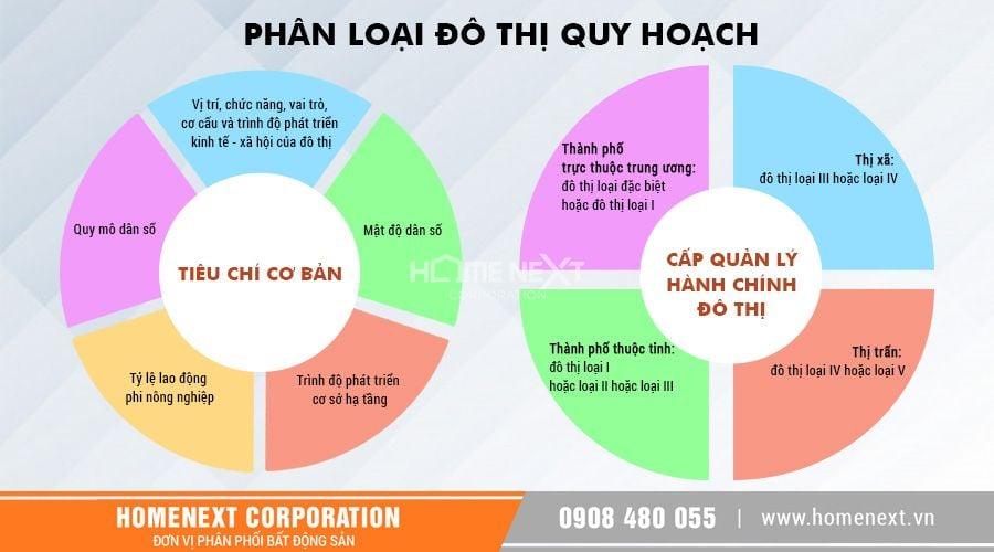 phan-loai-quy-hoach-do-thi