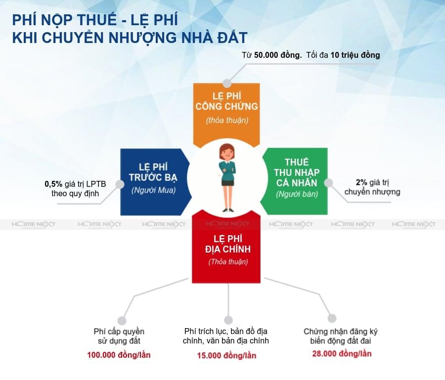 phi-nop-thue-tncn-le-phi-truoc-ba