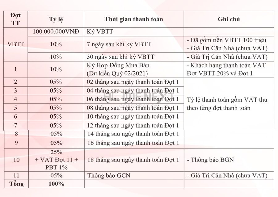 phuong-thuc-thanh-toan-18-thang-takara-residence
