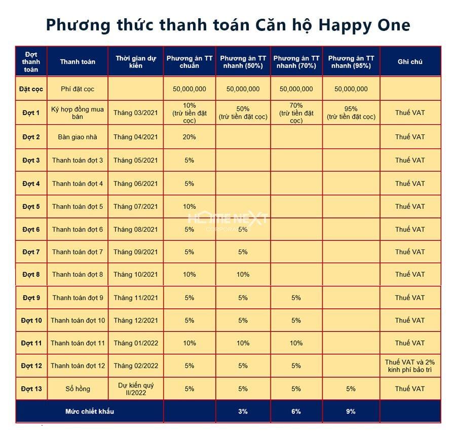 Phương thức thanh toán căn hộ Happy One
