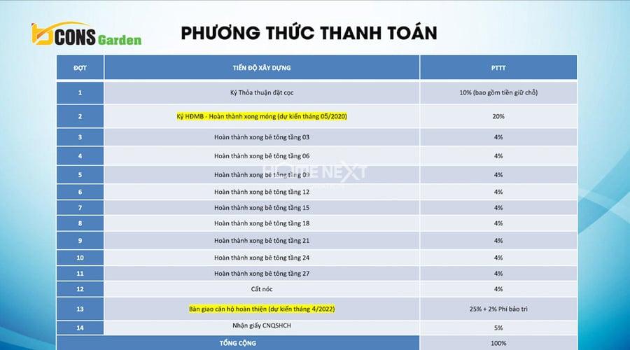 phuong-thuc-thanh-toan-du-an-bcons-garden