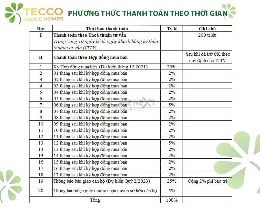 Phương thức thanh toán theo thời gian của dự án Tecco Felice Homes