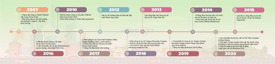 Quá trình hình thành và phát triển của công ty Hưng Thịnh Incons