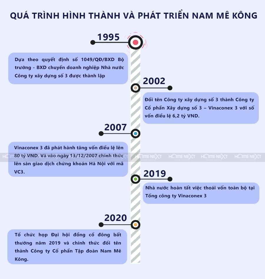Quá trình hình thành và phát triển của Nam Mê Kông