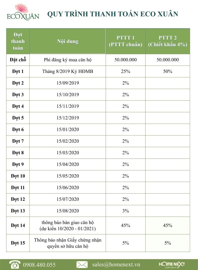 phương thức thanh toán mua eco xuân