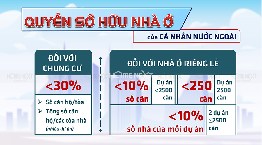 Quyền sở hữu nhà ở của người nước ngoài tại Việt Nam theo quy định của pháp luật