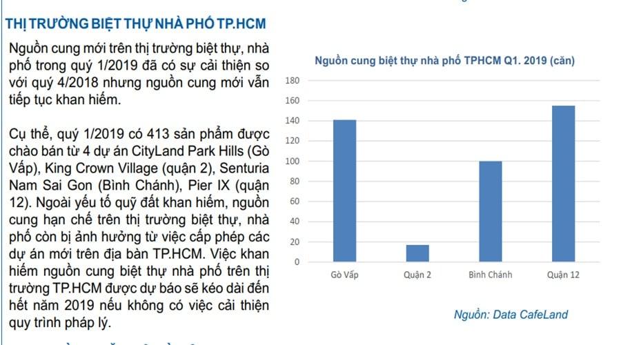 thi-truong-nha-pho-ho-chi-minh