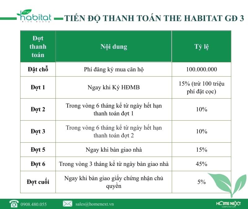 tien dot thanh toan the habitat III