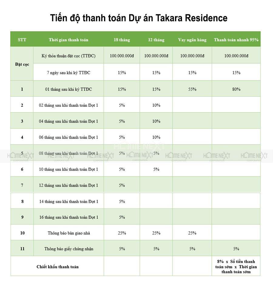 tien-do-thanh-toan-Takara-Residence