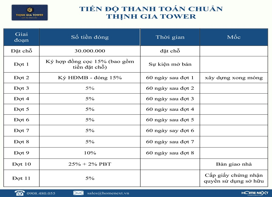 tien-do-thanh-toan-can-ho-Thinh-gia