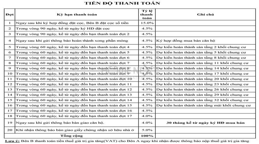Tiến độ thanh toán của căn hộ chung cư 9X Ciao Bình Dương