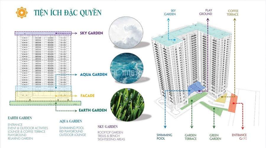 Tiện ích đặc quyền tại chung cư Phú Đông Sky Garden Bình Dương
