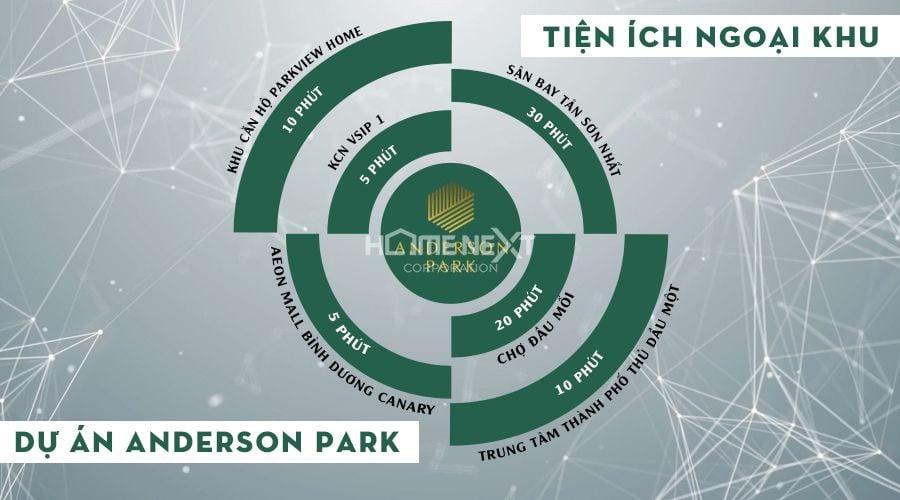 Anderson Park thừa hưởng tất cả các tiện ích ngoại khu cao cấp nhất từ các khu vực lân cận