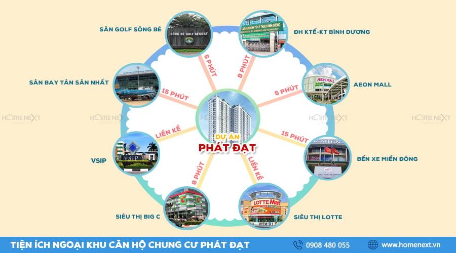 tiện ích ngoại khu dự án căn hộ Phát Đạt