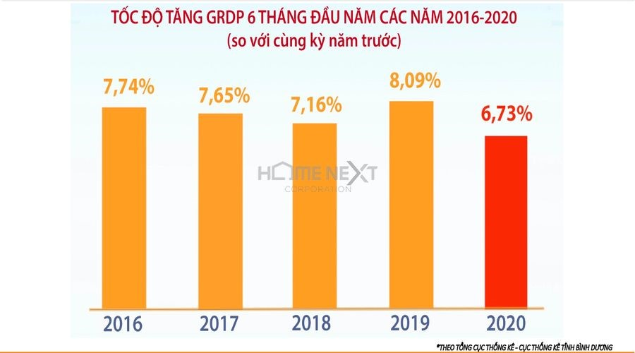 Tốc độ tăng GRDP 6 tháng đầu năm của các năm 2016 -2020