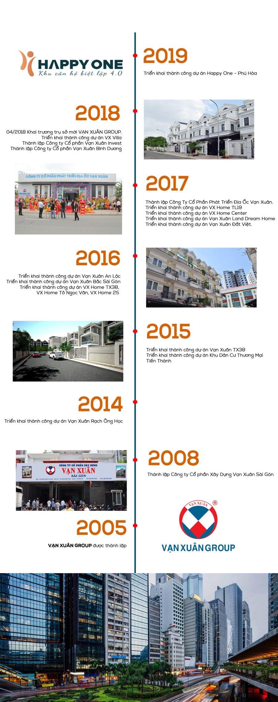 Lịch sử 15 năm hình thành của Vạn Xuân Group